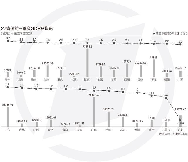 27省份经济三季报:湖北GDP反超安徽 贵州增速第一