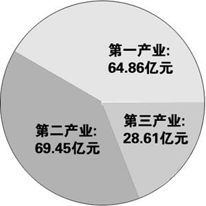 1978年河南省第一二三产业占比比较图