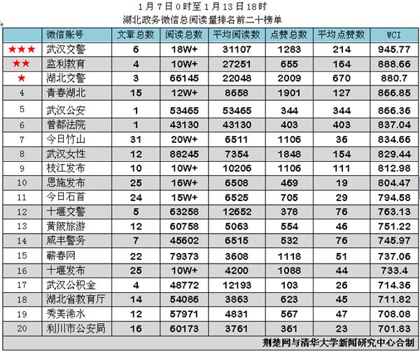 """湖北政务微信排行榜""""第166期出炉 """"武汉交警""""再夺魁"""
