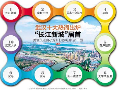 """武汉十大热词出炉:""""长江新城""""居首 小龙虾成武汉人最爱"""